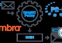 Налаштування DKIM, SPF і DMARC в Zimbra Collaboration Suite